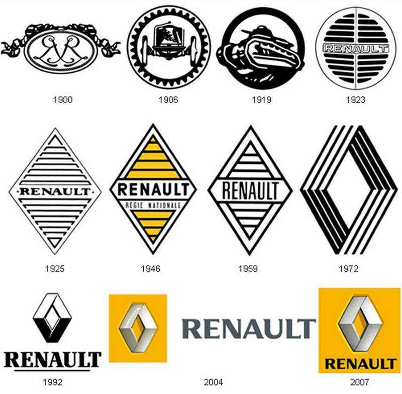 История создания логотипа Рено (Renault ...: autoresourse.ru/istoriya-sozdaniya-logotipa-renault